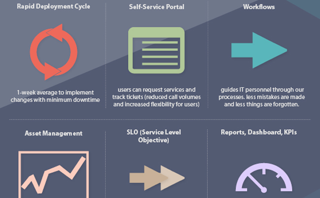 Infographic Design to Illustrate Cost Savings, Time Savings, and Benefits